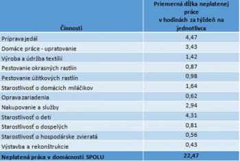 EF UMB: Neplatená práca v slovenských domácnostiach vo svetle výskumu