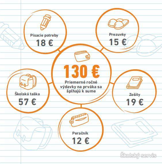 6030bf50fd Výbava prváka stojí do 150 eur. Celý rok vyjde rodičov do 450 eur ...