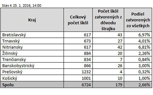 školy - Fotodenník - SkolskyServis.TERAZ.sk 87e68b0b12f